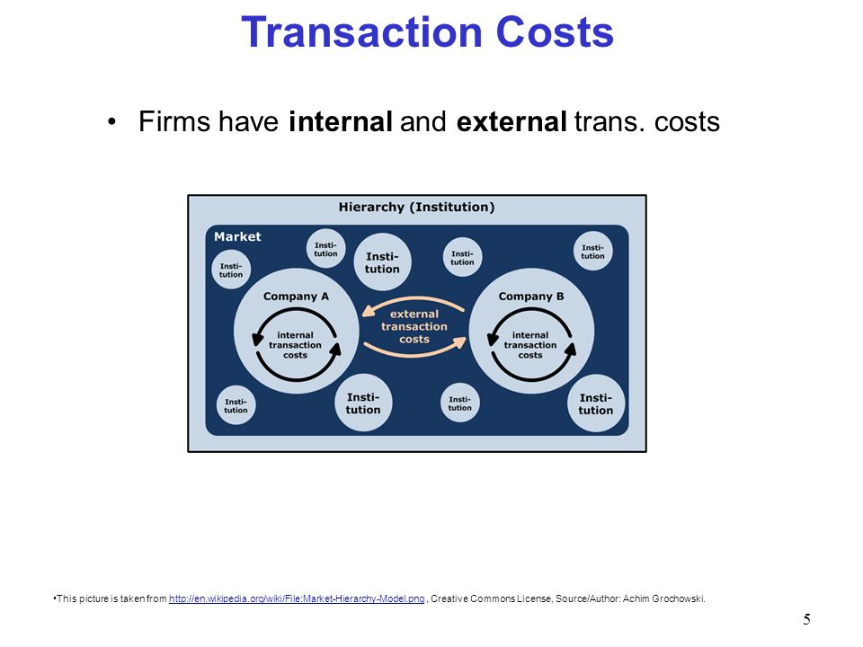 5 Transaction Costs Firms have internal and external trans. costs This picture is taken from http://en.wikipedia.org/wiki/File:Market-Hierarchy-Model.