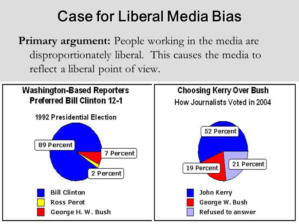 Case for Liberal Media Bias Primary argument: People working in the media are disproportionately liberal.