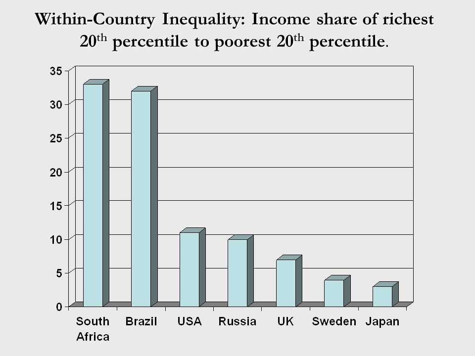 Within-Country Inequality: Income share of richest 20 th percentile to poorest 20 th percentile Within-Country Inequality: Income share of richest 20 th percentile to poorest 20 th percentile.