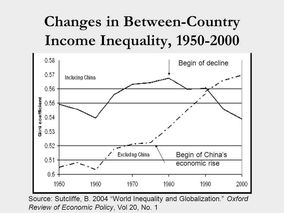 Changes in Between-Country Income Inequality, 1950-2000 Source: Sutcliffe, B.