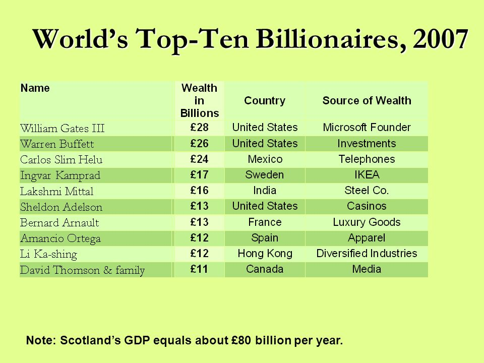 Worlds Top-Ten Billionaires, 2007 Note: Scotlands GDP equals about £80 billion per year.