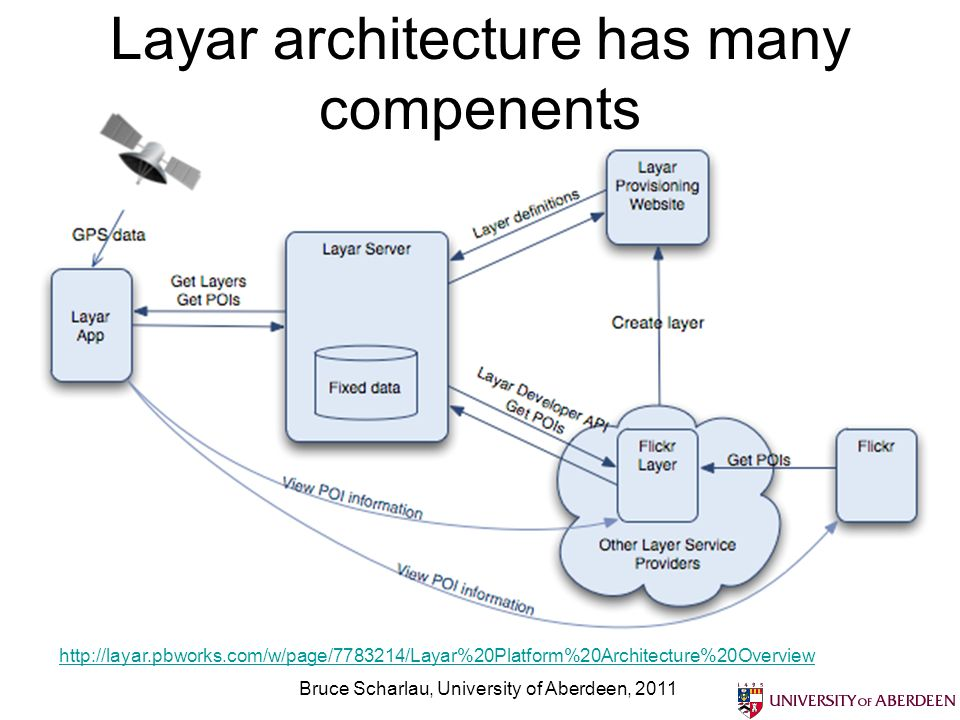 Layar architecture has many compenents Bruce Scharlau, University of Aberdeen,