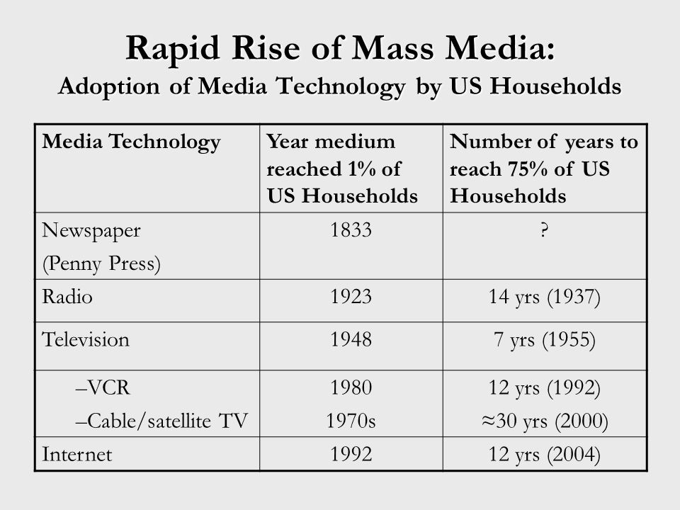 Rapid Rise of Mass Media: Adoption of Media Technology by US Households Media TechnologyYear medium reached 1% of US Households Number of years to reach 75% of US Households Newspaper (Penny Press) 1833.