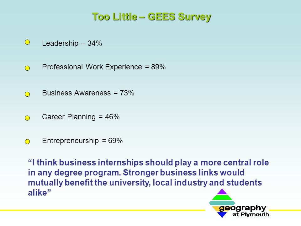 Too Little – GEES Survey Leadership – 34% Professional Work Experience = 89% Business Awareness = 73% Career Planning = 46% Entrepreneurship = 69% I think business internships should play a more central role in any degree program.
