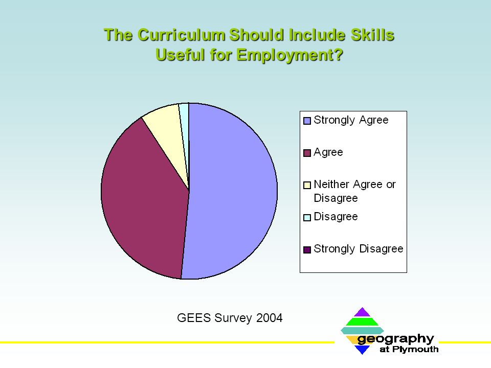 The Curriculum Should Include Skills Useful for Employment? GEES Survey 2004