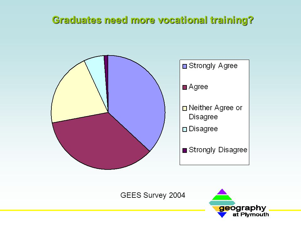 Graduates need more vocational training? GEES Survey 2004
