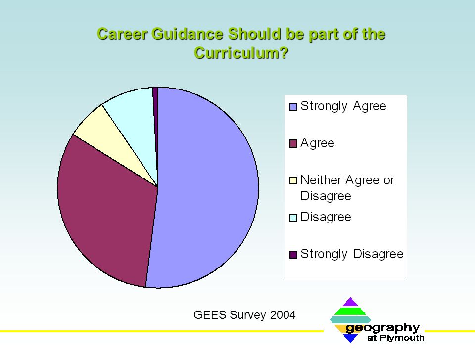 Career Guidance Should be part of the Curriculum? GEES Survey 2004