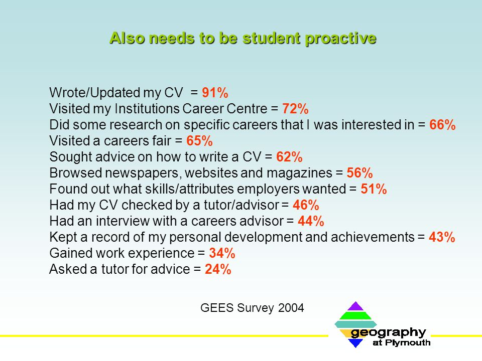 Also needs to be student proactive Wrote/Updated my CV = 91% Visited my Institutions Career Centre = 72% Did some research on specific careers that I was interested in = 66% Visited a careers fair = 65% Sought advice on how to write a CV = 62% Browsed newspapers, websites and magazines = 56% Found out what skills/attributes employers wanted = 51% Had my CV checked by a tutor/advisor = 46% Had an interview with a careers advisor = 44% Kept a record of my personal development and achievements = 43% Gained work experience = 34% Asked a tutor for advice = 24% GEES Survey 2004