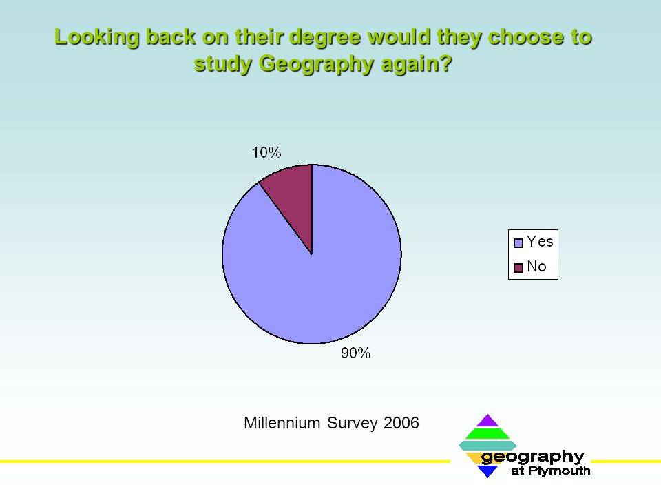 Looking back on their degree would they choose to study Geography again? Millennium Survey 2006