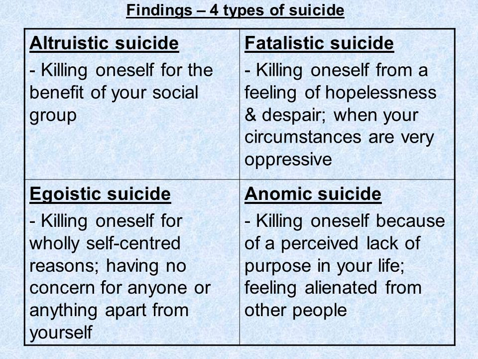 Findings – 4 types of suicide Altruistic suicide - Killing oneself for the benefit of your social group Fatalistic suicide - Killing oneself from a fe