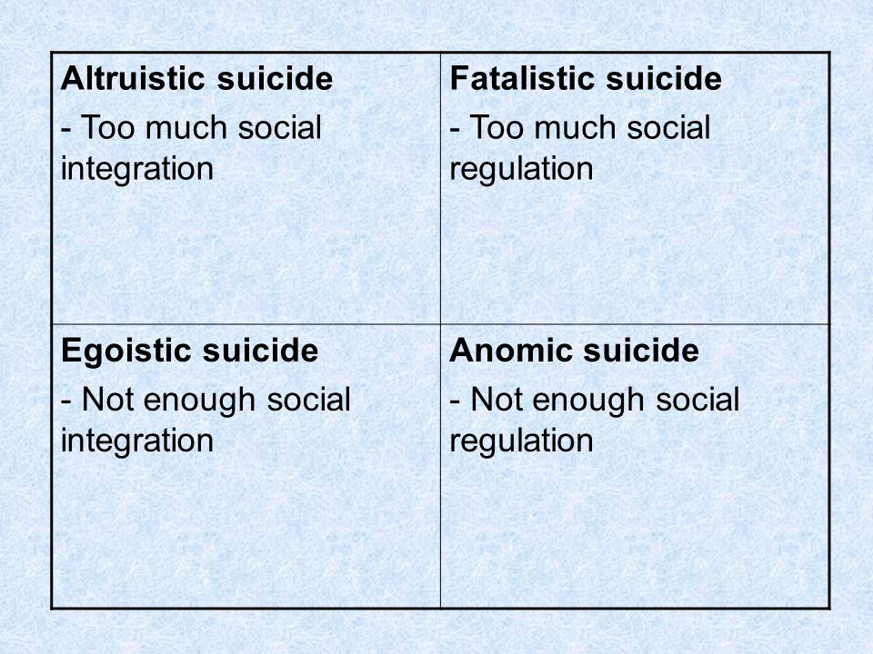 Altruistic suicide - Too much social integration Fatalistic suicide - Too much social regulation Egoistic suicide - Not enough social integration Anom