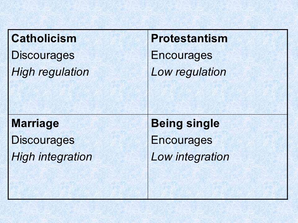 Catholicism Discourages High regulation Protestantism Encourages Low regulation Marriage Discourages High integration Being single Encourages Low inte