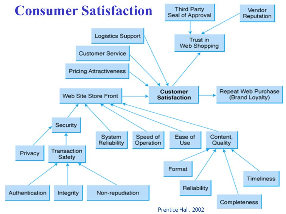 Consumer Satisfaction Prentice Hall, 2002