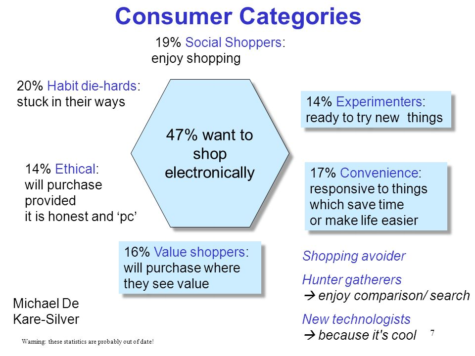 7 Consumer Categories Michael De Kare-Silver 47% want to shop electronically 19% Social Shoppers: enjoy shopping 14% Experimenters: ready to try new t