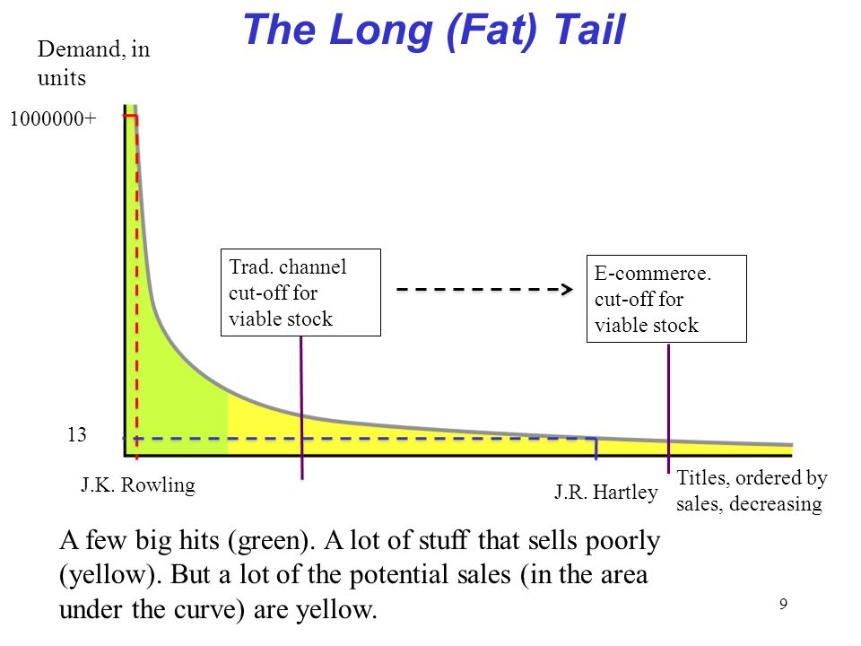9 The Long (Fat) Tail J.K. Rowling Demand, in units 1000000+ 13 J.R. Hartley A few big hits (green). A lot of stuff that sells poorly (yellow). But a