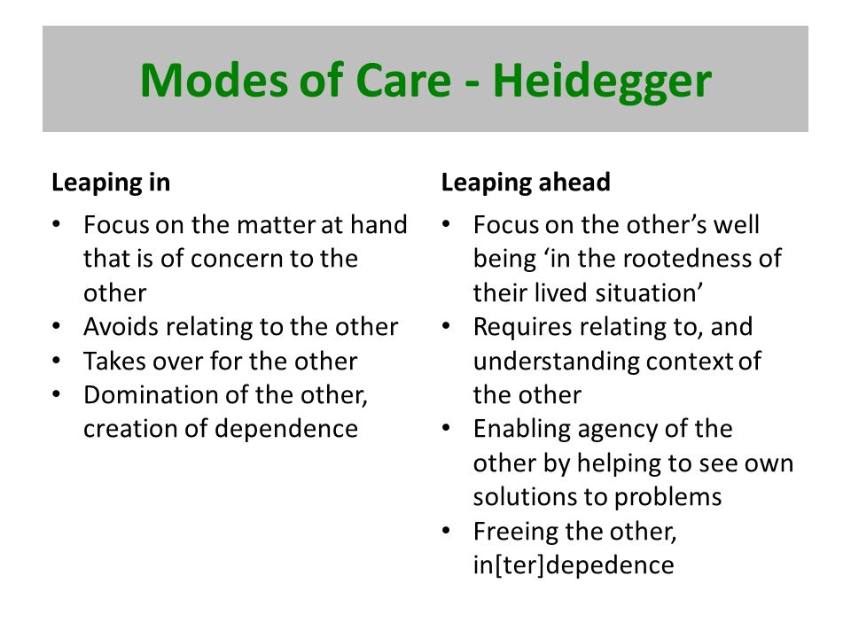 Modes of Care - Heidegger Leaping in Focus on the matter at hand that is of concern to the other Avoids relating to the other Takes over for the other Domination of the other, creation of dependence Leaping ahead Focus on the others well being in the rootedness of their lived situation Requires relating to, and understanding context of the other Enabling agency of the other by helping to see own solutions to problems Freeing the other, in[ter]depedence