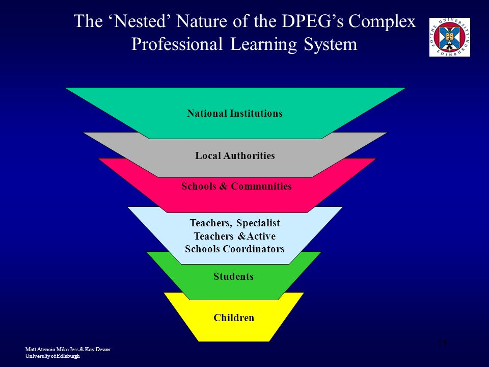 Matt Atencio Mike Jess & Kay Dewar University of Edinburgh 15 Children Students Teachers, Specialist Teachers &Active Schools Coordinators Schools & Communities Local Authorities National Institutions The Nested Nature of the DPEGs Complex Professional Learning System