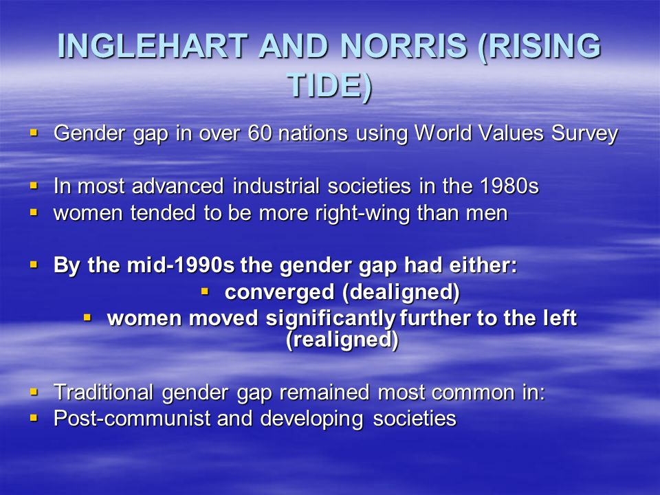 Similar Process Has Occurred in Britain (Norris in Evans and Norris) During post-war decade (1950s) women lent more strongly towards the Conservatives the size of the gender gap was around 14% the size of the gender gap was around 14% since 1979, overall gender gap has been around 3% since 1979, overall gender gap has been around 3% In 2005 (Campbell and Lovenduski): In 2005 (Campbell and Lovenduski): women were more likely to vote for Labour than men women were more likely to vote for Labour than men 38% of women voted for Labour compared to 34% of men 38% of women voted for Labour compared to 34% of men Generational Effect (Norris): Labour support particularly strong among younger women Labour support particularly strong among younger women 43% of women aged 18-24 say vote labour as compared to 34% of young men 43% of women aged 18-24 say vote labour as compared to 34% of young men