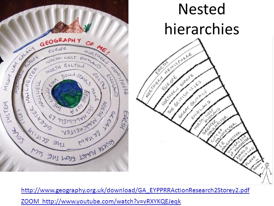 Nested hierarchies ZOOM http://www.youtube.com/watch?v=vRXYKQEJeqk http://www.geography.org.uk/download/GA_EYPPRRActionResearch2Storey2.pdf