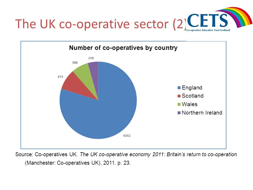 The UK co-operative sector (2) Source: Co-operatives UK. The UK co-operative economy 2011: Britains return to co-operation (Manchester: Co-operatives