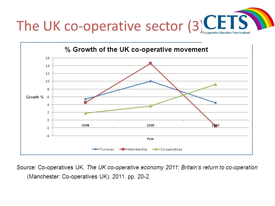 The UK co-operative sector (3) Source: Co-operatives UK. The UK co-operative economy 2011: Britains return to co-operation (Manchester: Co-operatives