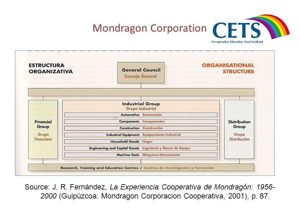 Mondragon Corporation Source: J. R. Fernández, La Experiencia Cooperativa de Mondragón: 1956- 2000 (Guipúzcoa: Mondragon Corporacion Cooperativa, 2001