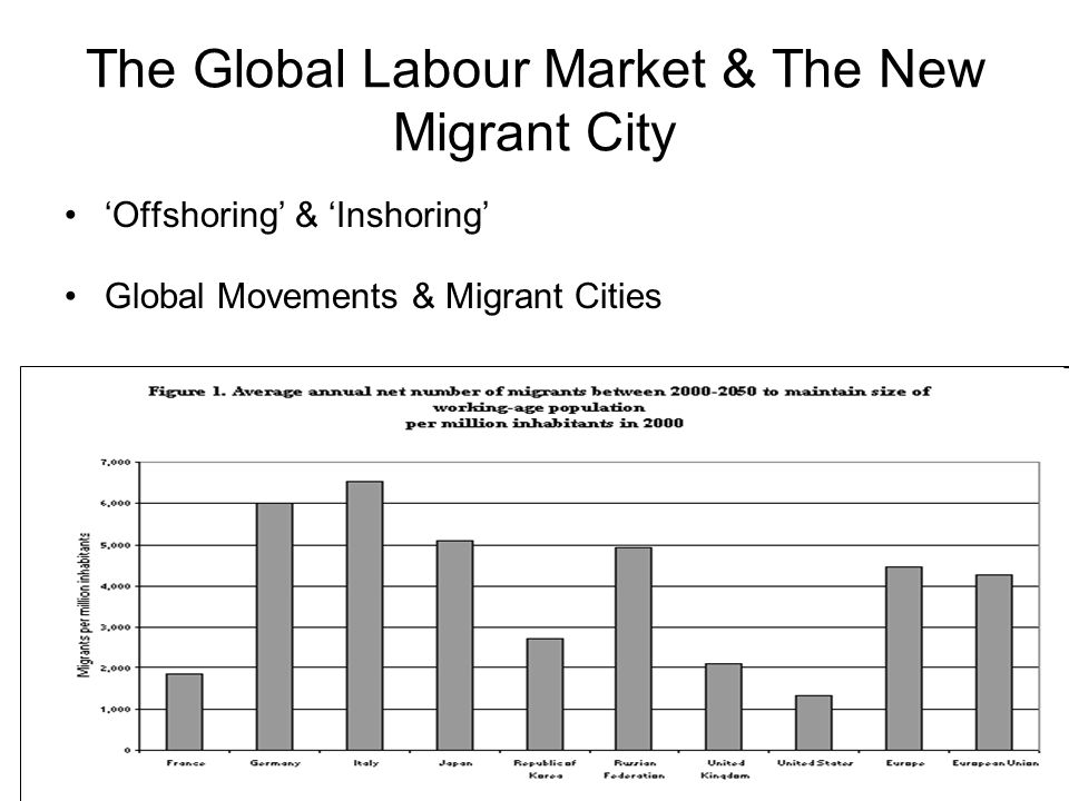 The Global Labour Market & The New Migrant City Offshoring & Inshoring Global Movements & Migrant Cities