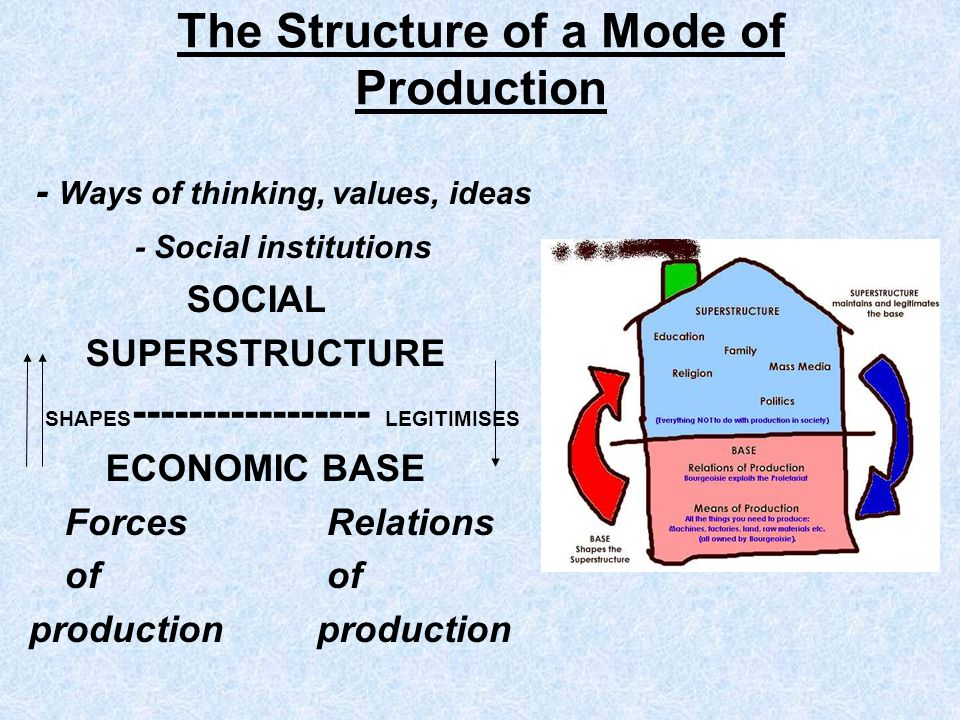 The Structure of a Mode of Production - Ways of thinking, values, ideas - Social institutions SOCIAL SUPERSTRUCTURE SHAPES ----------------- LEGITIMIS