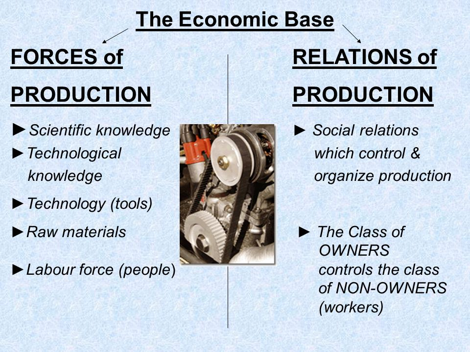 The Economic Base FORCES ofRELATIONS ofPRODUCTION Scientific knowledge Social relations Technological which control & knowledge organize production Te
