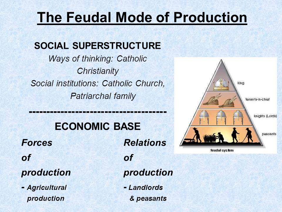 The Feudal Mode of Production SOCIAL SUPERSTRUCTURE Ways of thinking: Catholic Christianity Social institutions: Catholic Church, Patriarchal family -