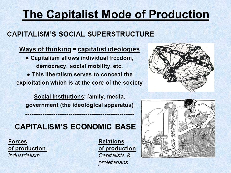 The Capitalist Mode of Production CAPITALISMS SOCIAL SUPERSTRUCTURE Ways of thinking = capitalist ideologies Capitalism allows individual freedom, dem