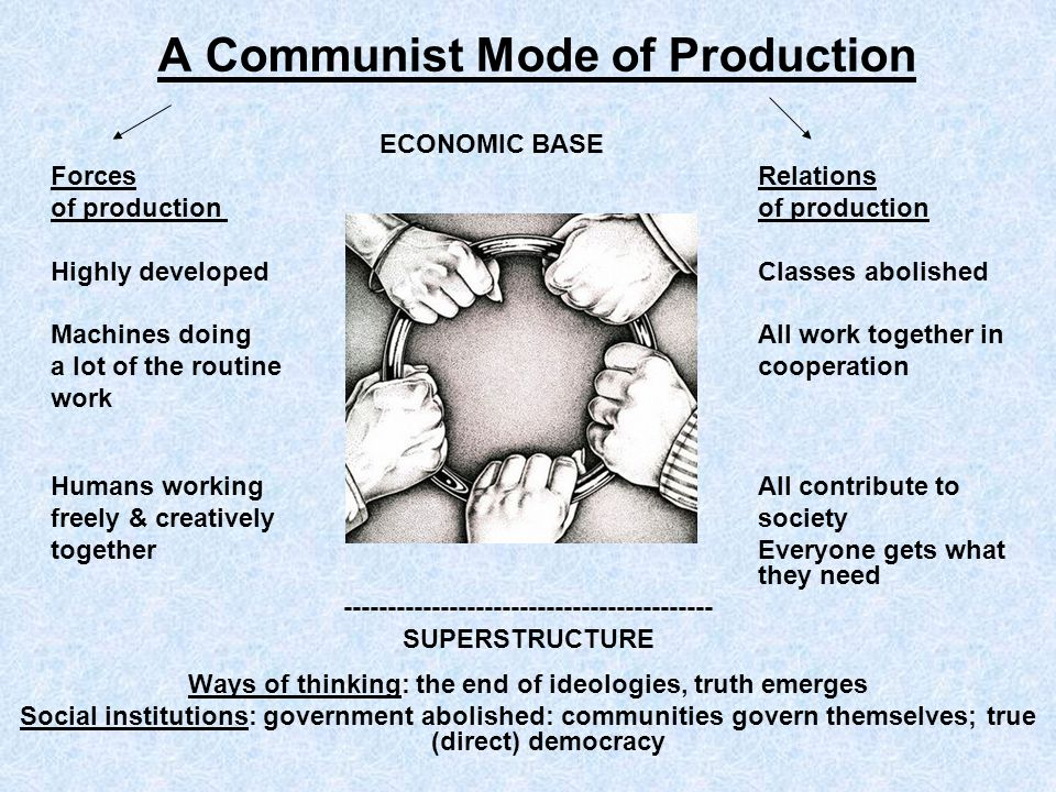 A Communist Mode of Production ECONOMIC BASE Forces Relations of production Highly developed Classes abolished Machines doing All work together in a l