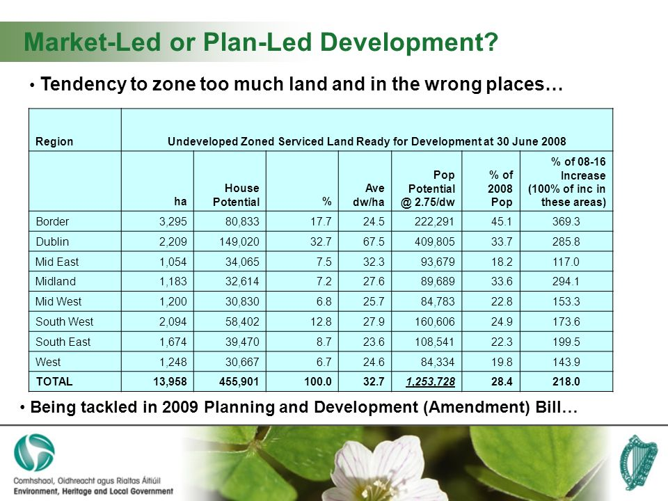 Market-Led or Plan-Led Development.