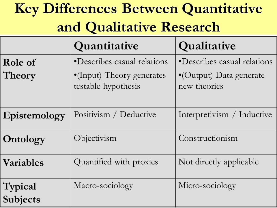 Key Differences Between Quantitative and Qualitative Research QuantitativeQualitative Role of Theory Describes casual relations (Input) Theory generates testable hypothesis Describes casual relations (Output) Data generate new theories Epistemology Positivism / DeductiveInterpretivism / Inductive Ontology ObjectivismConstructionism Variables Quantified with proxiesNot directly applicable Typical Subjects Macro-sociologyMicro-sociology