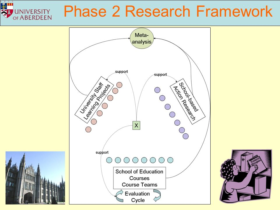 Phase 2 Research Framework
