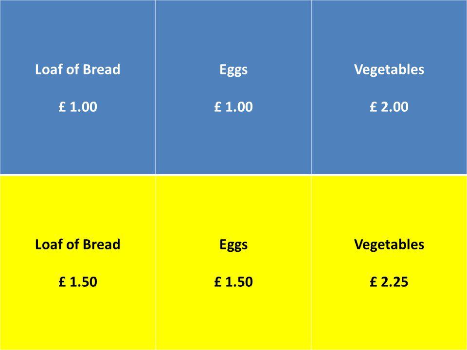 Loaf of Bread £ 1.00 Eggs £ 1.00 Vegetables £ 2.00 Loaf of Bread £ 1.50 Eggs £ 1.50 Vegetables £ 2.25