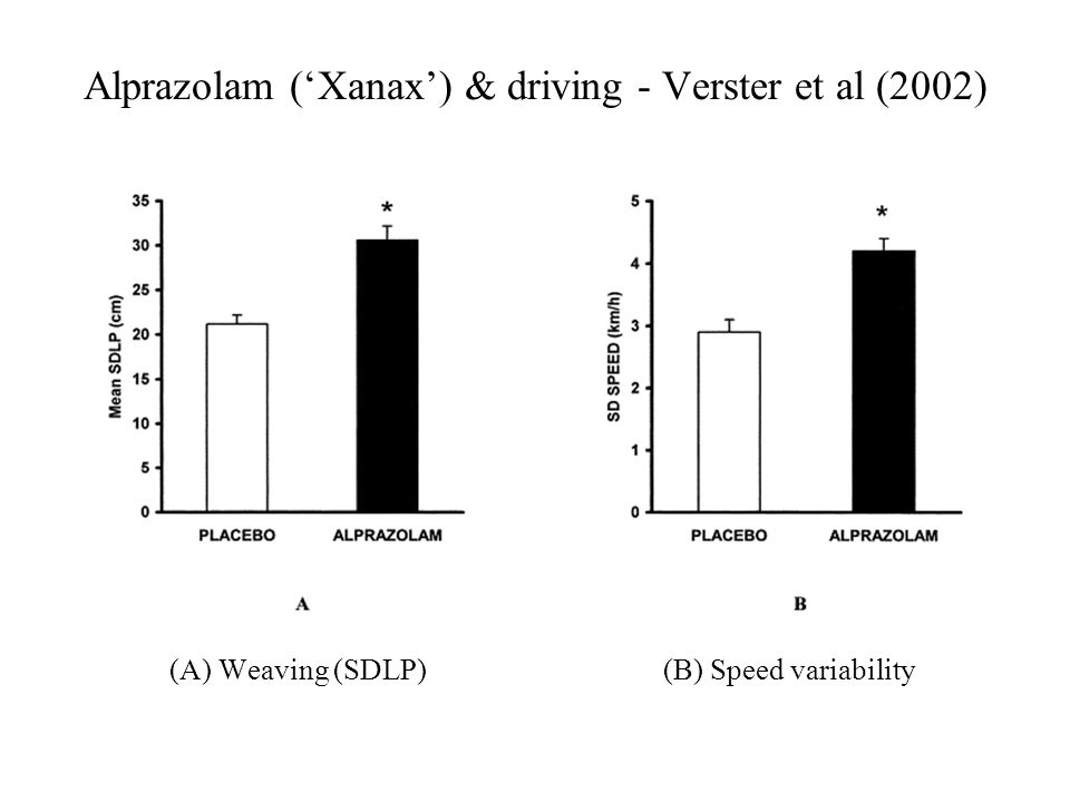 Alprazolam (Xanax) & driving - Verster et al (2002) (A) Weaving (SDLP) (B) Speed variability