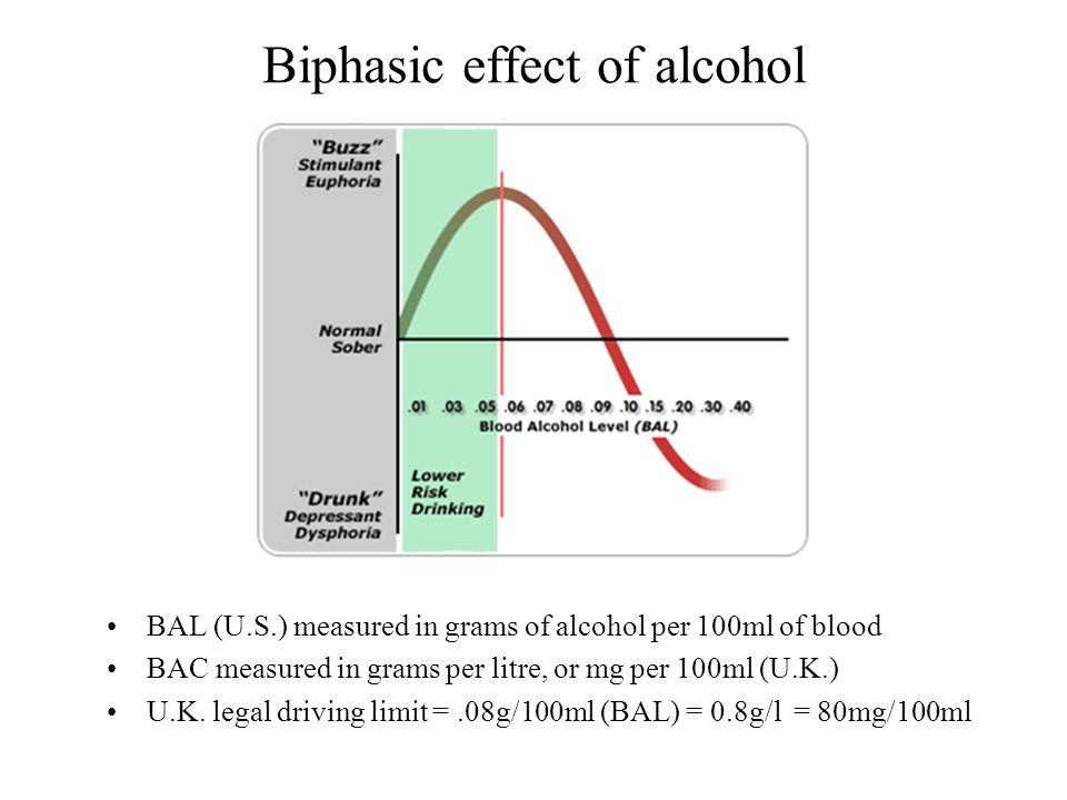 Biphasic effect of alcohol BAL (U.S.) measured in grams of alcohol per 100ml of blood BAC measured in grams per litre, or mg per 100ml (U.K.) U.K. leg