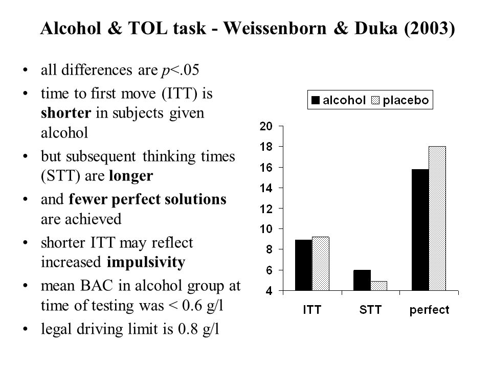 Alcohol & TOL task - Weissenborn & Duka (2003) all differences are p<.05 time to first move (ITT) is shorter in subjects given alcohol but subsequent