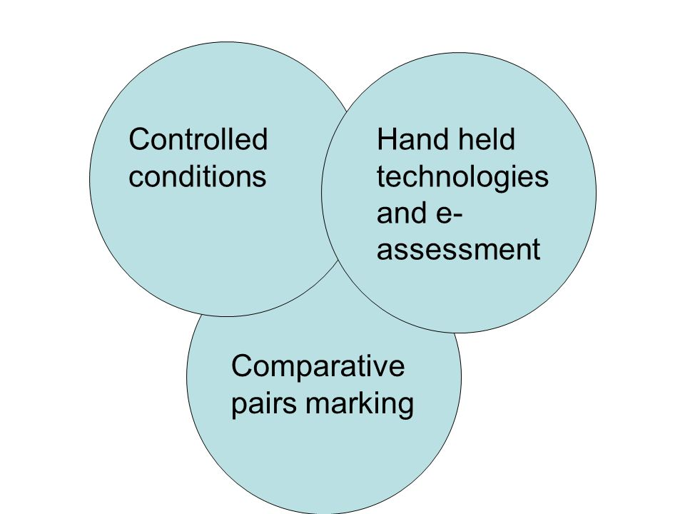 Controlled conditions Hand held technologies and e- assessment Comparative pairs marking