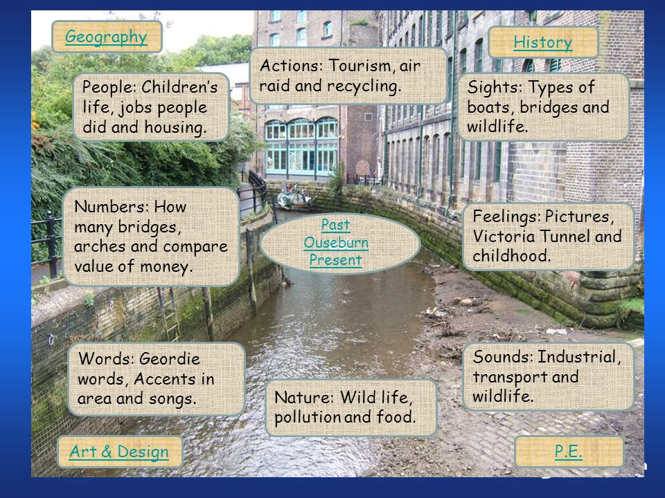 ast Past Ouseburn Present People: Childrens life, jobs people did and housing. Numbers: How many bridges, arches and compare value of money. Words: Ge
