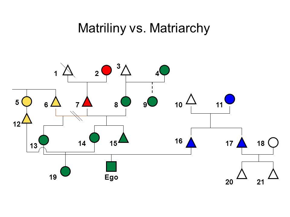 Matriliny vs. Matriarchy 1 3 24 5 13 18 Ego 97 15 12 8 16 1110 14 6 19 21 17 20