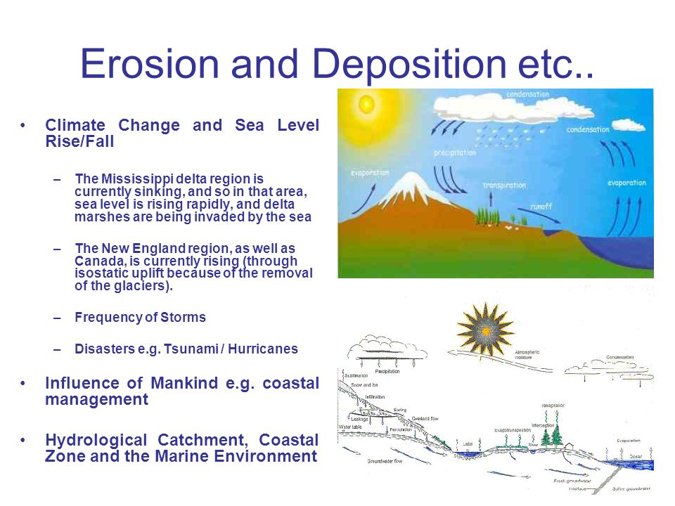 Erosion and Deposition etc.. Climate Change and Sea Level Rise/Fall –The Mississippi delta region is currently sinking, and so in that area, sea level