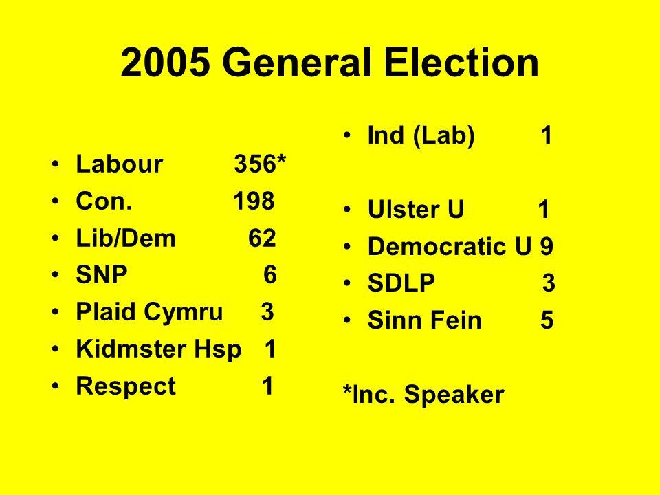 2005 General Election Labour 356* Con. 198 Lib/Dem 62 SNP 6 Plaid Cymru 3 Kidmster Hsp 1 Respect 1 Ind (Lab) 1 Ulster U 1 Democratic U 9 SDLP 3 Sinn F