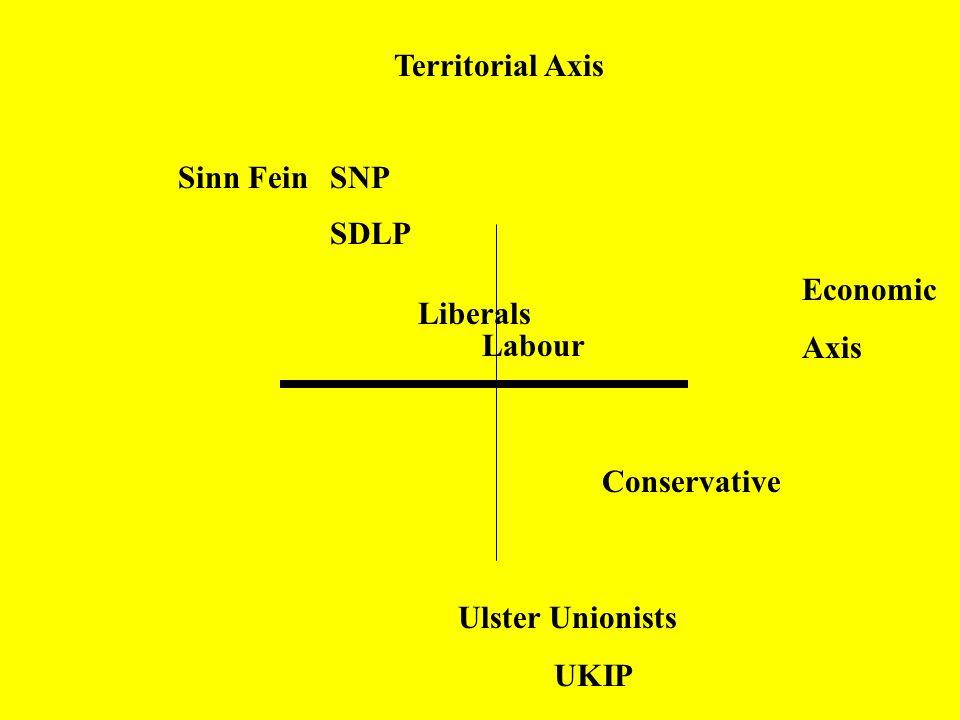 Economic Axis Territorial Axis Labour Conservative Sinn Fein SNP SDLP Liberals Ulster Unionists UKIP