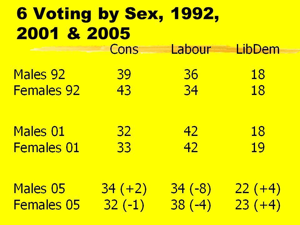 Voting By English Regions 2005 (b)