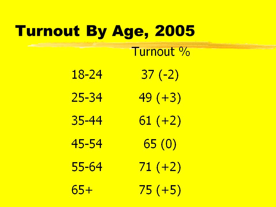 7 Voting By Age, 2005