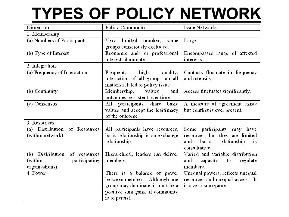 TYPES OF POLICY NETWORK