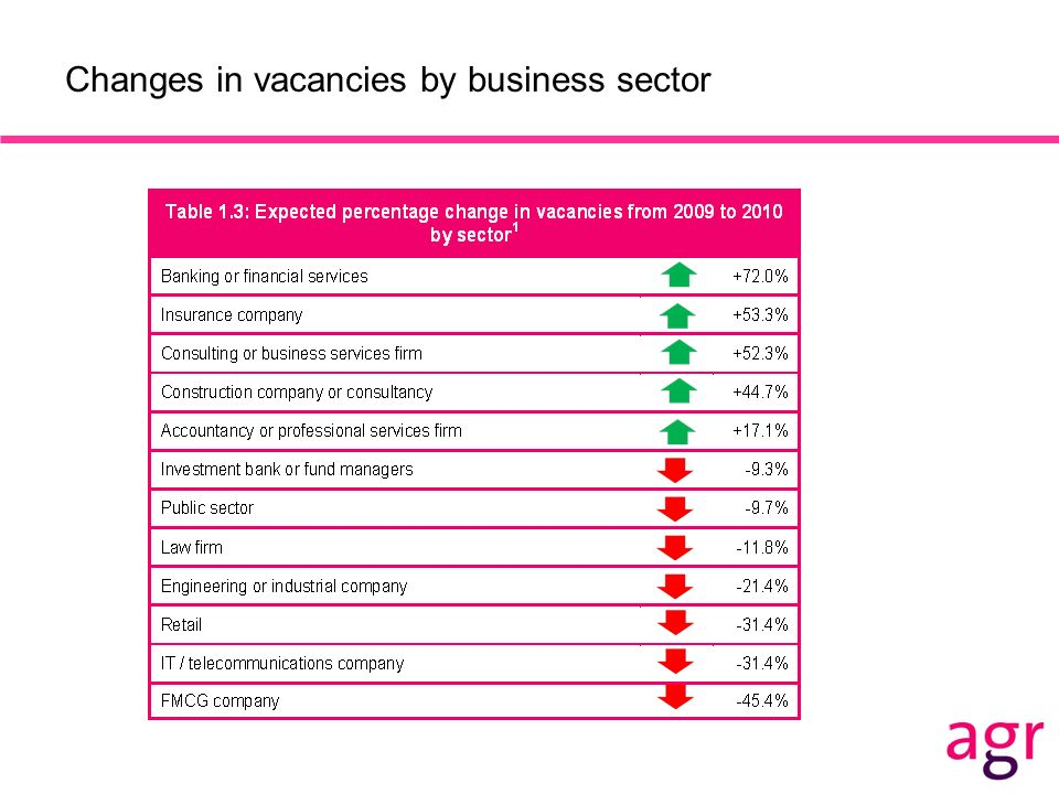 Changes in vacancies by business sector