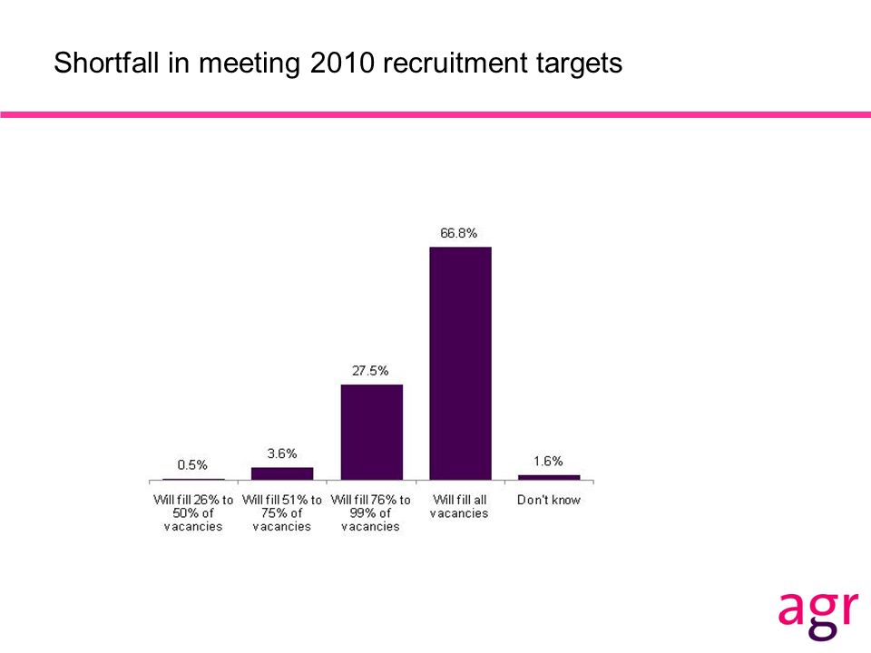 Shortfall in meeting 2010 recruitment targets